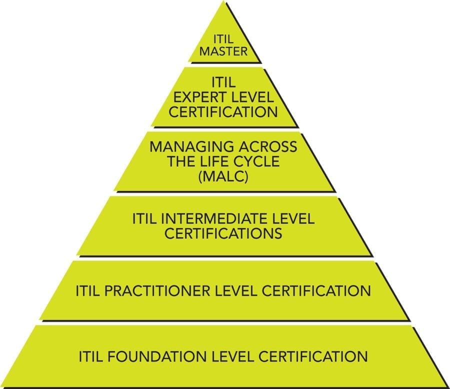 The various ITIL certifications build upon one another like a pyramid.