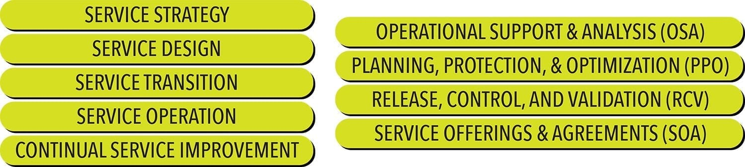 The Five ITIL Service Lifecycle Phases and The Four Service Capability Modules of ITIL