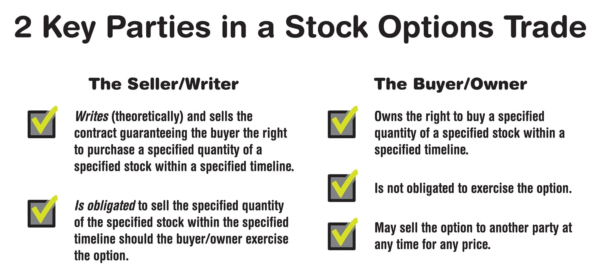 There are two key parties in a stock options trade. The seller sells the right to purchase a specified quantity of stock within a specified timeline. The seller is obligated to sell should the buyer exercise that option. Understanding the relationship between buyer and seller is an important aspect of successful low-risk stock options trading strategies.