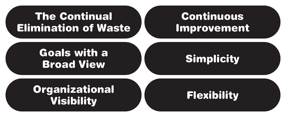 The six elements of Lean philosophy permeate the best practices and methods employed by Lean organizations. Each of these best practices, 5S included, is made to be greater than the sum of its parts through support from this set of guidelines.