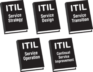 """The most basic answer to the question """"what is ITIL?"""" is that the Information Technology Infrastructure Library is a set of five manuals that cover the administration of the ITIL framwork."""