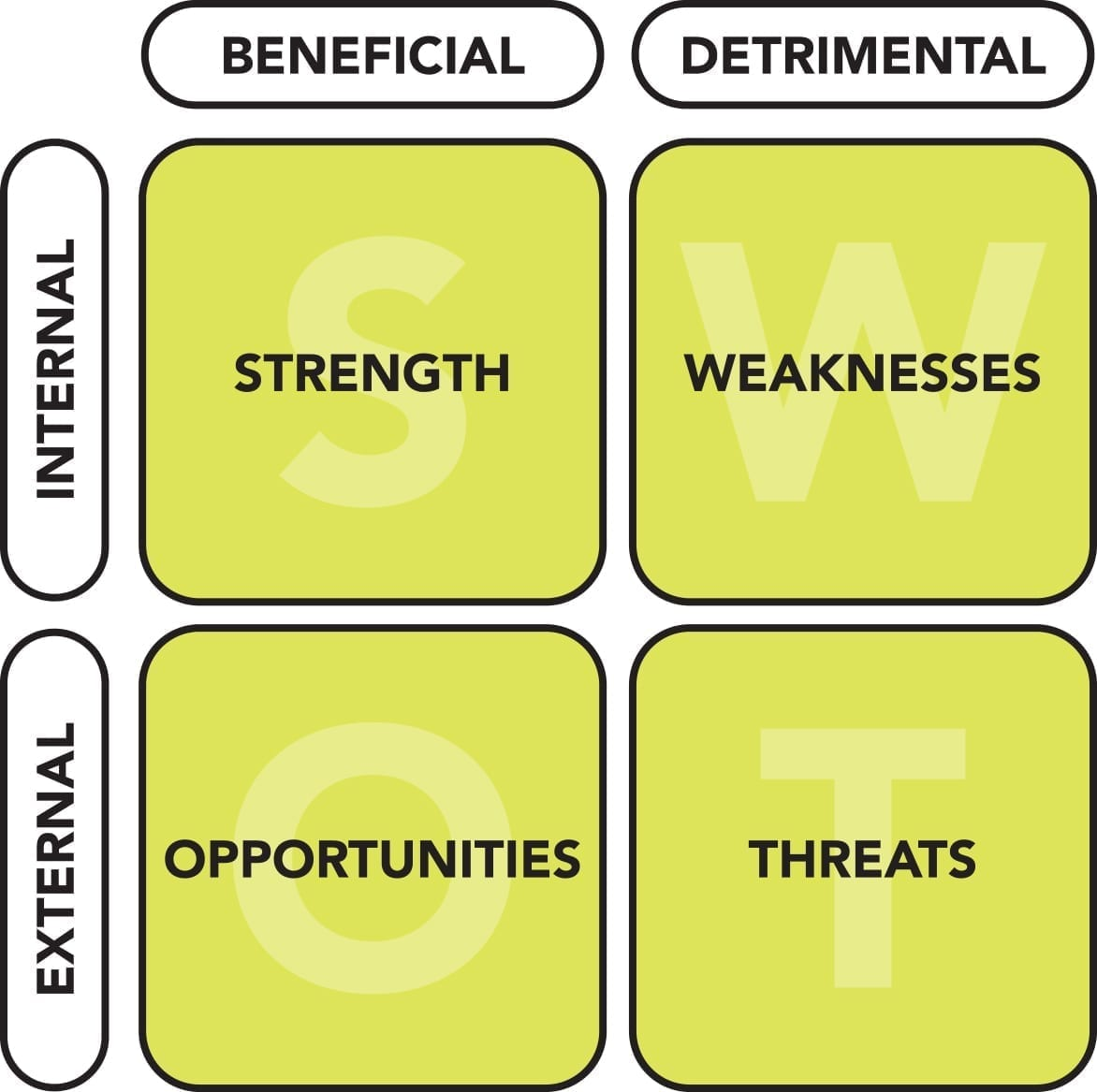 A SWOT analysis organized into a matrix is a helpful analysis tool.