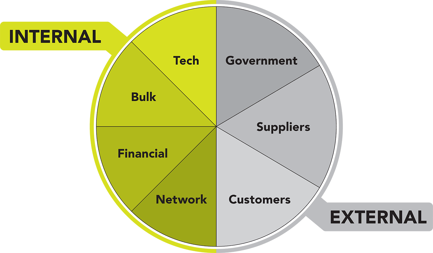 Economies of scale can be grouped into distinct categories.